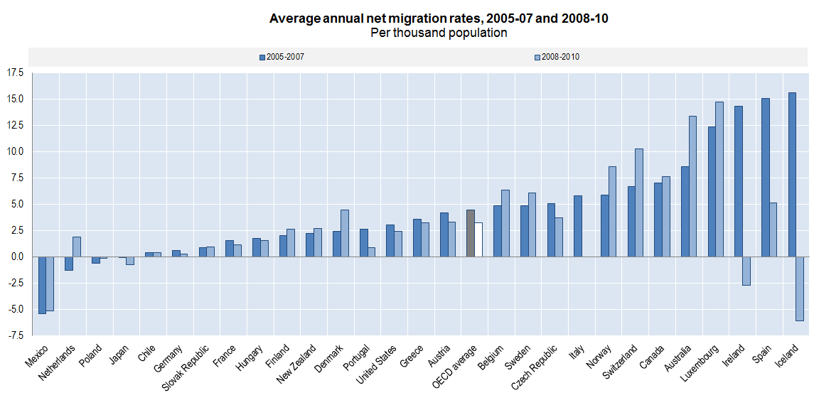 Figure 5 - Average annual net migration rates 2005-07 and 2008-10