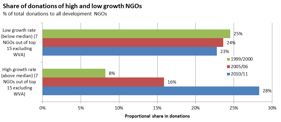 Figure 5 - Share of donations of high and low growth NGOs