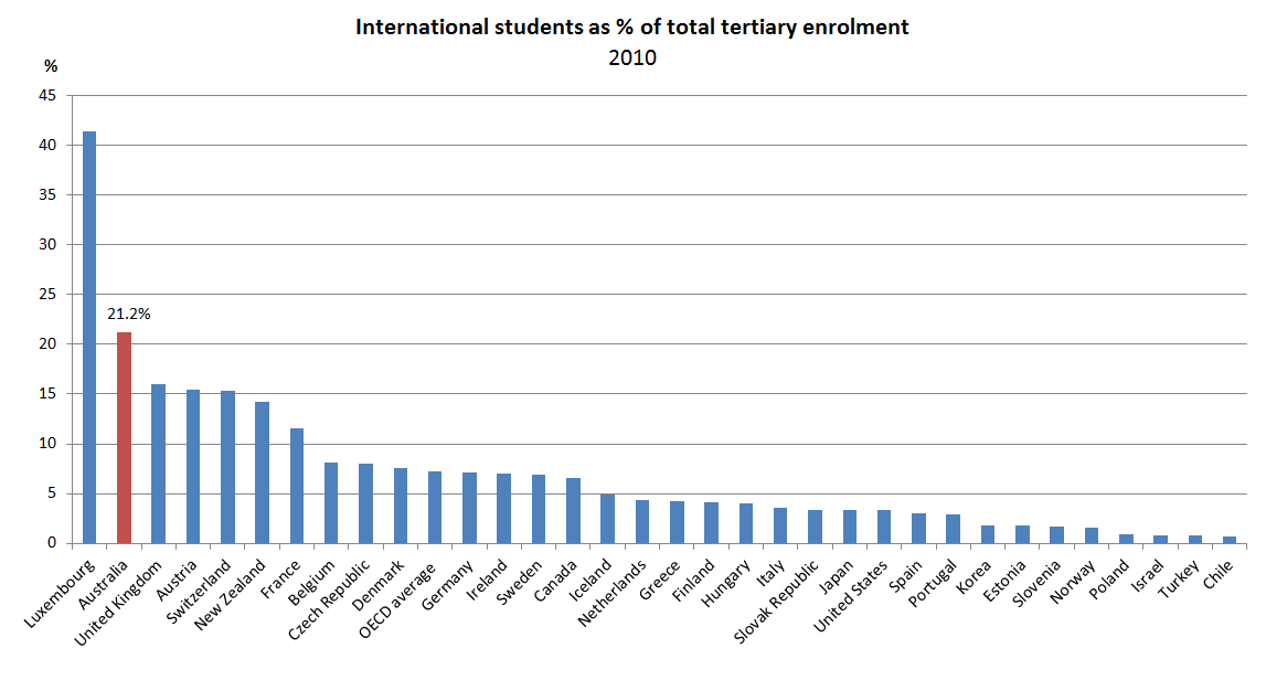 Figure 6 - International students as a % of total tertiary enrolment