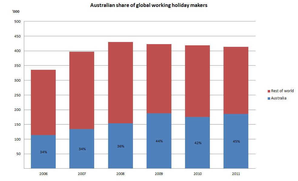 Figure 7 - Australian share of global working holiday makers