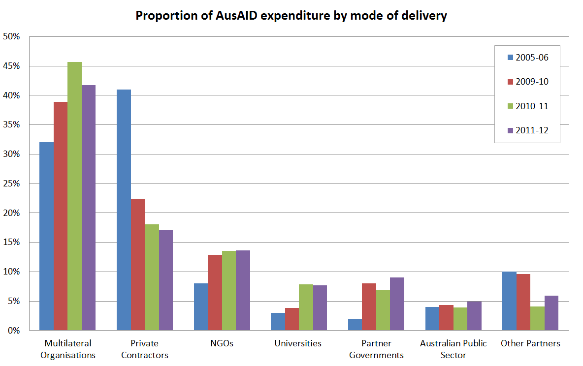 Graph 1 - Proportion of AusAID expenditure by mode of delivery