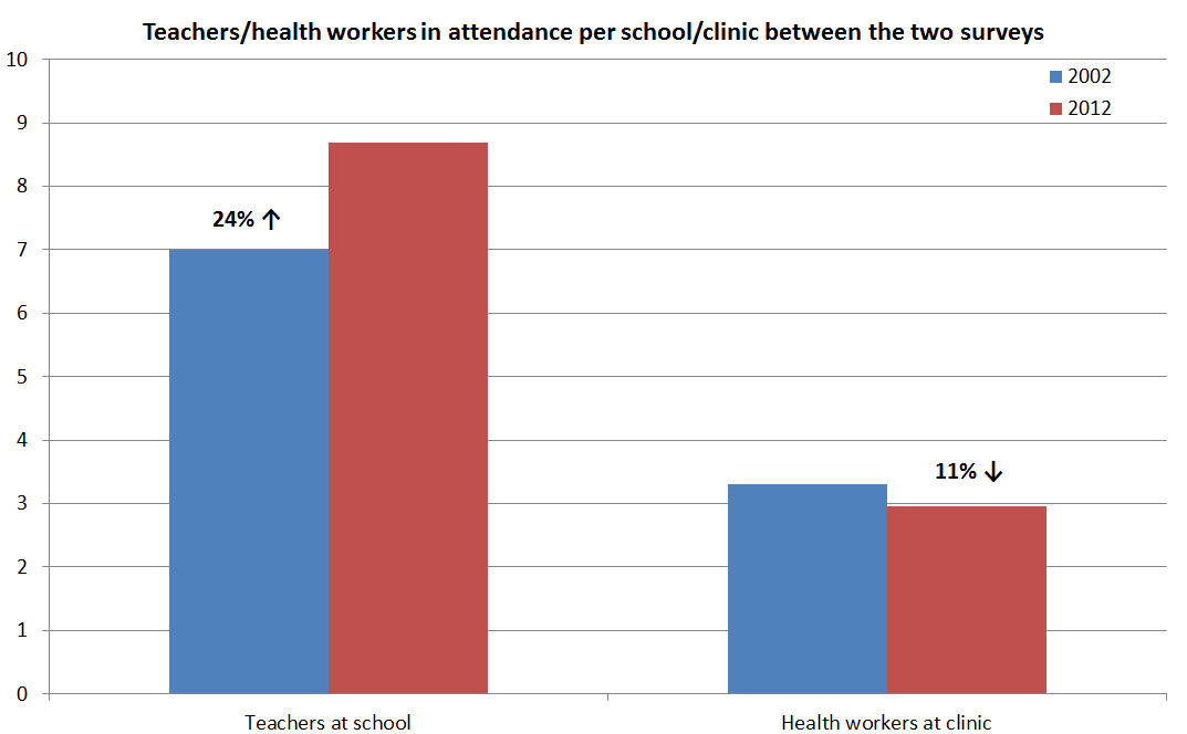 Graph 2 - Teachers/health workers in attendance per school/clinic between the two surveys