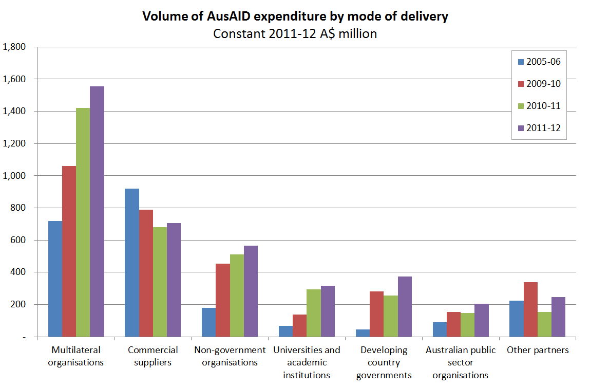 Graph 2 - Volume of AusAID expenditure by mode of delivery