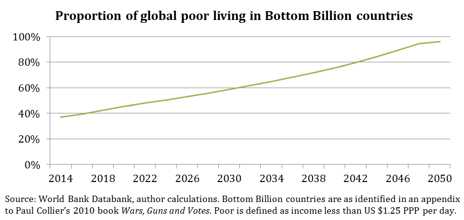 Proportion of global poor living in Bottom Billion countries