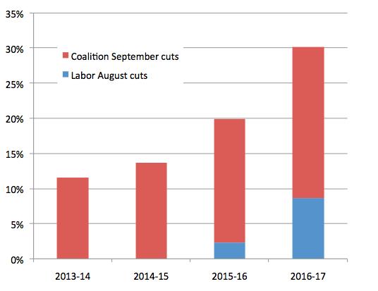 Budget cuts over the forward estimates
