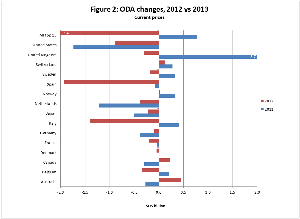 Figure 2: ODA and ODA/GNI, 2000 to 2013