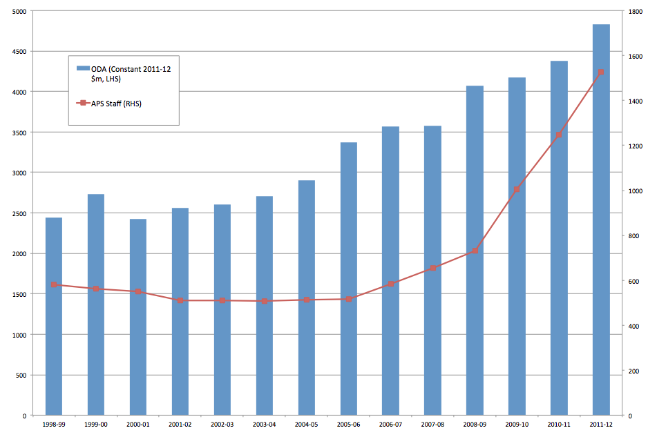 The increases in AusAID staff and Australian aid over the last decade