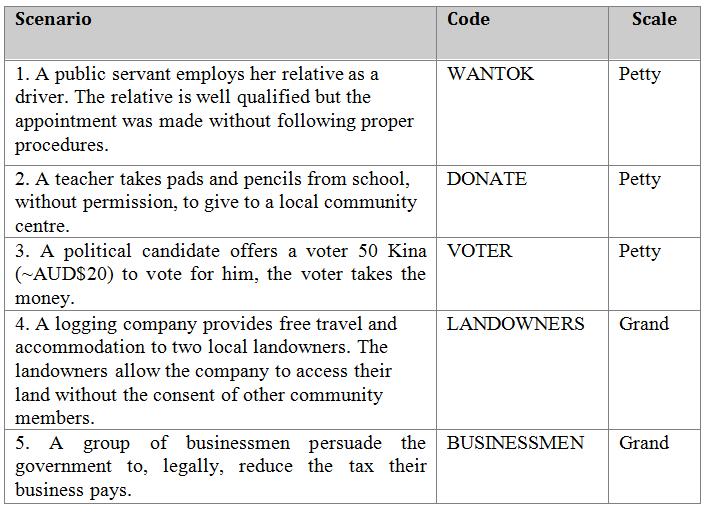 Corruption scenarios