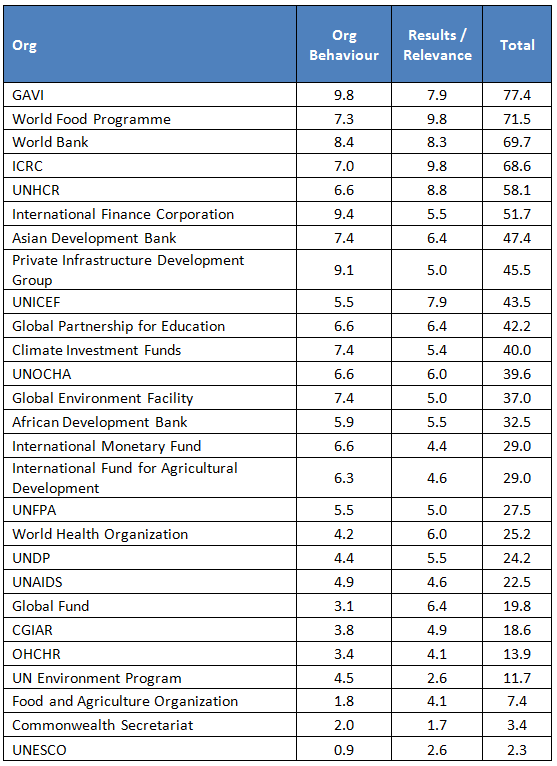 Multilateral agency rankings