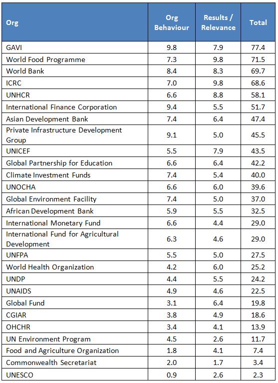 Multilateral agency rankings