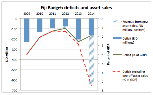 Fiji budget: defecits and asset sales