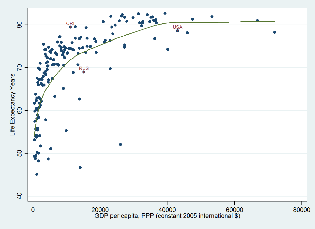 GDP vs. Life expectancy
