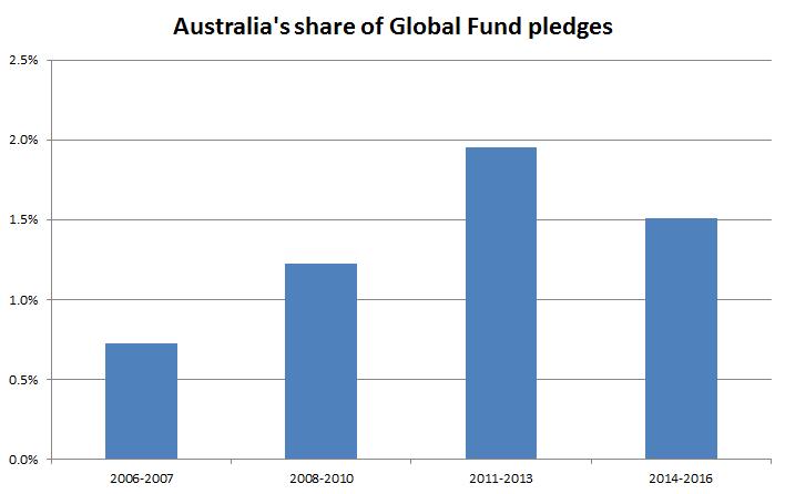 Australia's share of global fund pledges