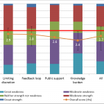 2013 Australian aid stakeholder survey. Part 2: and now the bad news