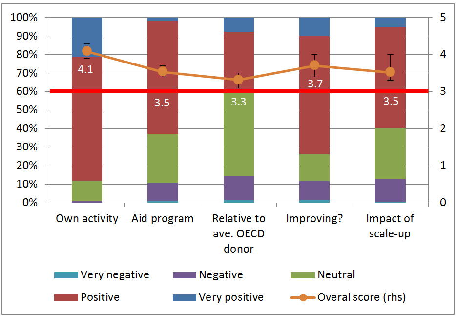 Responses of stakeholder groups across different effectiveness question