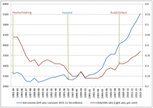 Australian aid and aid-to-GNI over time