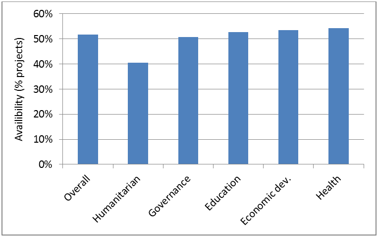 Average project documentation availability by sector