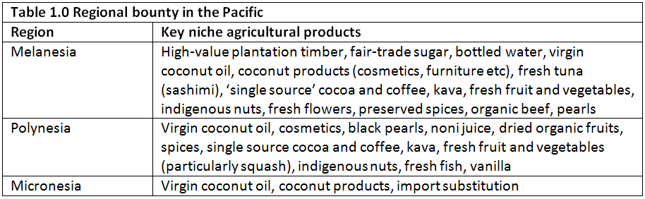 Regional bounty in the Pacific