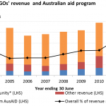 How reliant are Australian development NGOs on government funding?