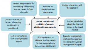 Process and organisational factors contributing to limited strength and credibility of ex-ante additionality assessments