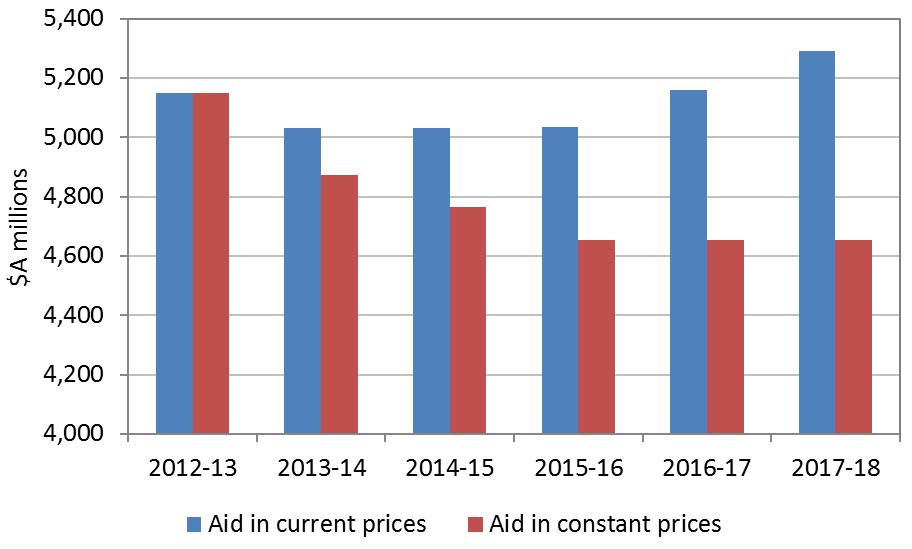 Figure 1 - Aid over the forward estimates period