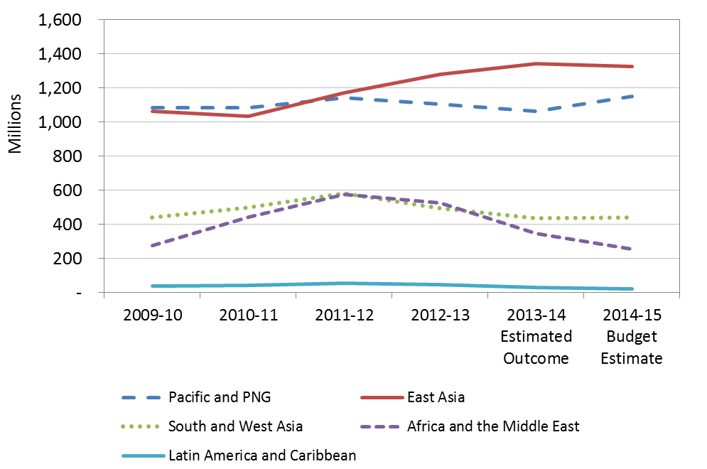 Figure 1 - Official Development Assistance, 2009-10 to 2014-15 ($ million)