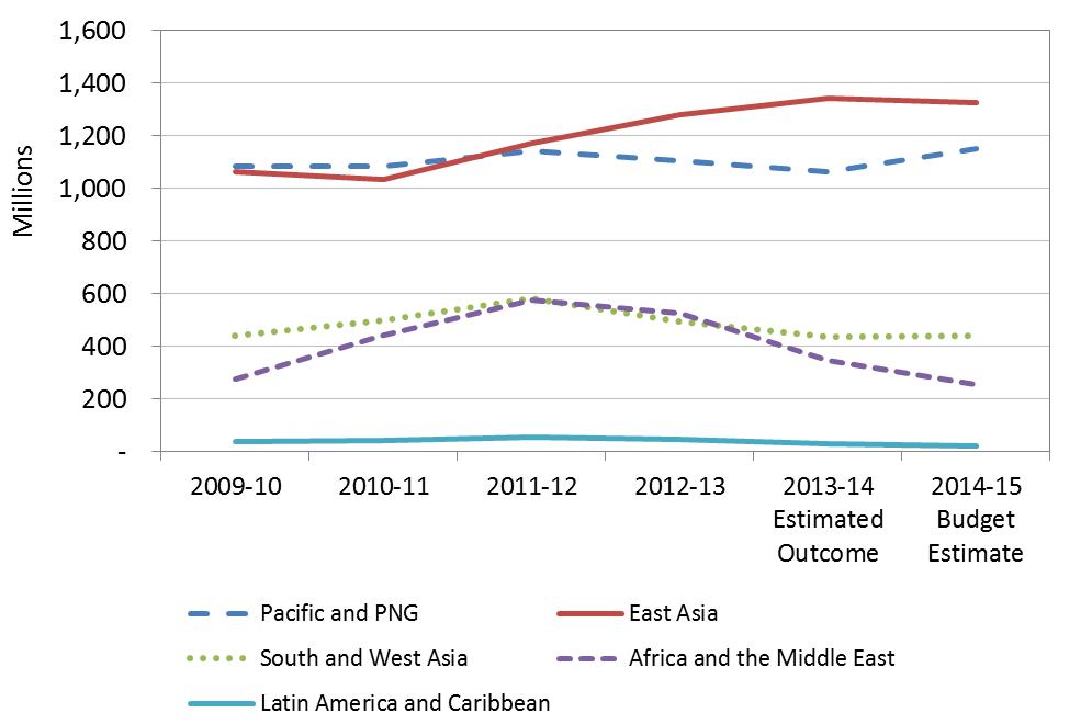 Figure 1 - Official Development Assistance, 2009-10 to 2014-15 ($ million)
