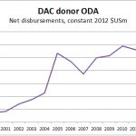 Behind the ODA curtain: why did global aid rise in 2013?