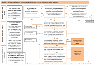 Different pathways to demonstrating additionality ex-ante: A decision-making flow-chart