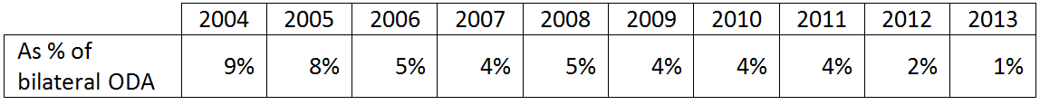 Table 1 Proportion of New Zealand ODA to Sub Saharan Africa