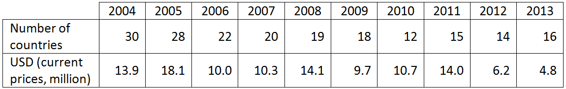 Table 2 New Zealand ODA to Sub Saharan Africa: countries and volume in USD (million)