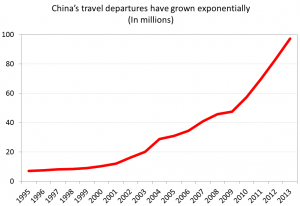 Figure 6 - China's travel departures