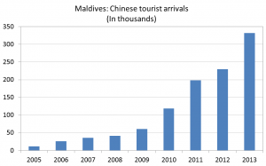 Figure 7 - Chinese tourist arrivals to the Maldives