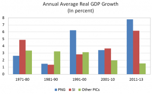 Figure 2 - Long-term growth performance: resource-rich versus non resource-rich