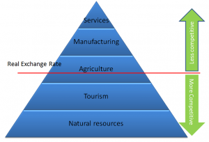 Figure 4 - Comparative advantages: A Pacific pyramid