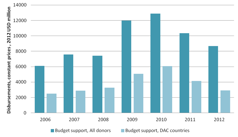 Budget support to all developing countries, 2006-2012