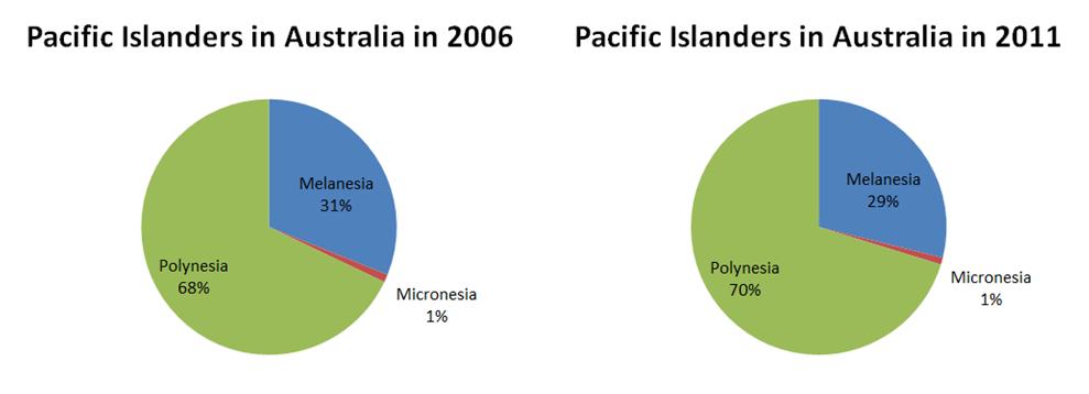 Pacific Islanders in Australia