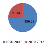 China's second White Paper on foreign aid: impressive growth in 2010--12