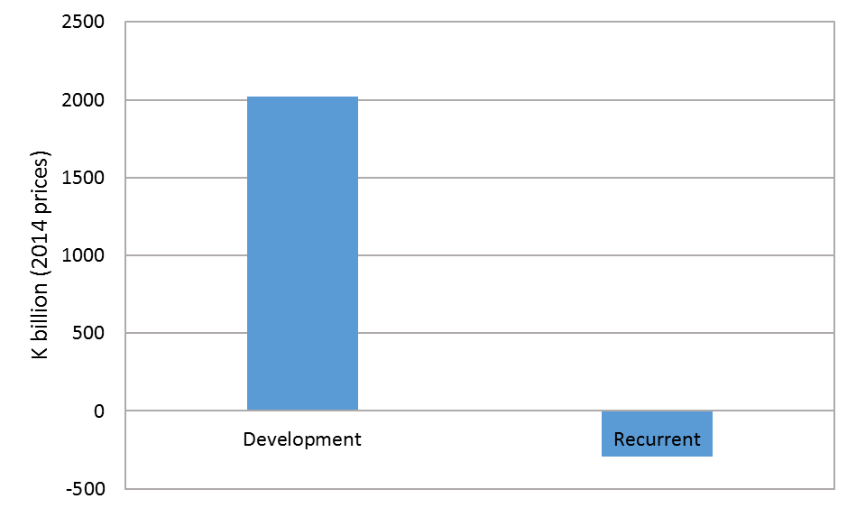 Change in the development and recurrent budgets between 2014 and 2013 after inflation