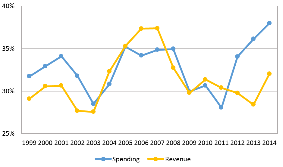PNG government expenditure and revenue (per cent GDP)