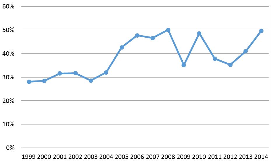 Ratio of development to total spending