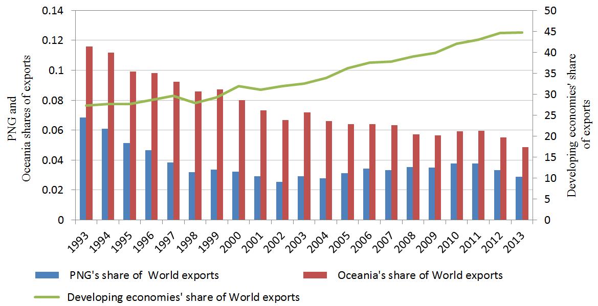 Figure 2: World exports