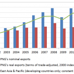 Papua New Guinea: an assessment of trade performance