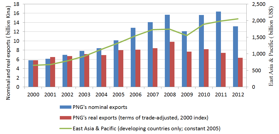 Additional graph: Calculating real exports using PNG's terms of trade price index