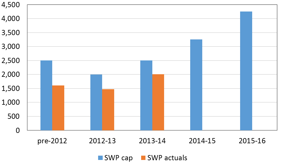 Increasing Australia's SWP cap won't make any difference since it isn't binding and is increasing anyway.