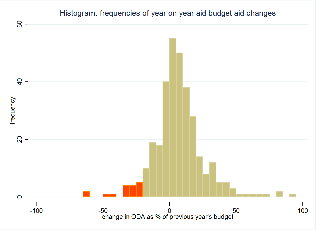 Figure 1 histogram of aid cuts