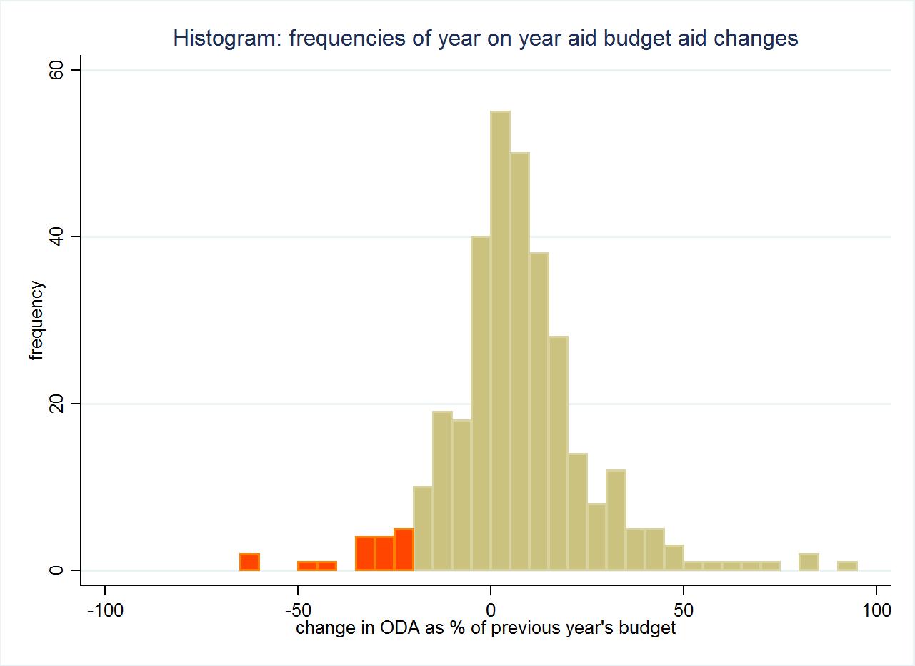Figure 1 histogram of aid cuts