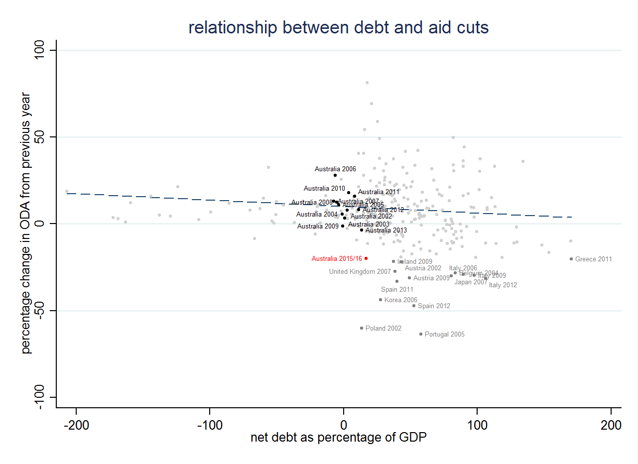 Figure 2 debt to aid cuts use me