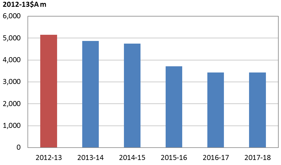 Figure 1: Aid from 2012-13 to 2017-18 (adjusting for CPI)