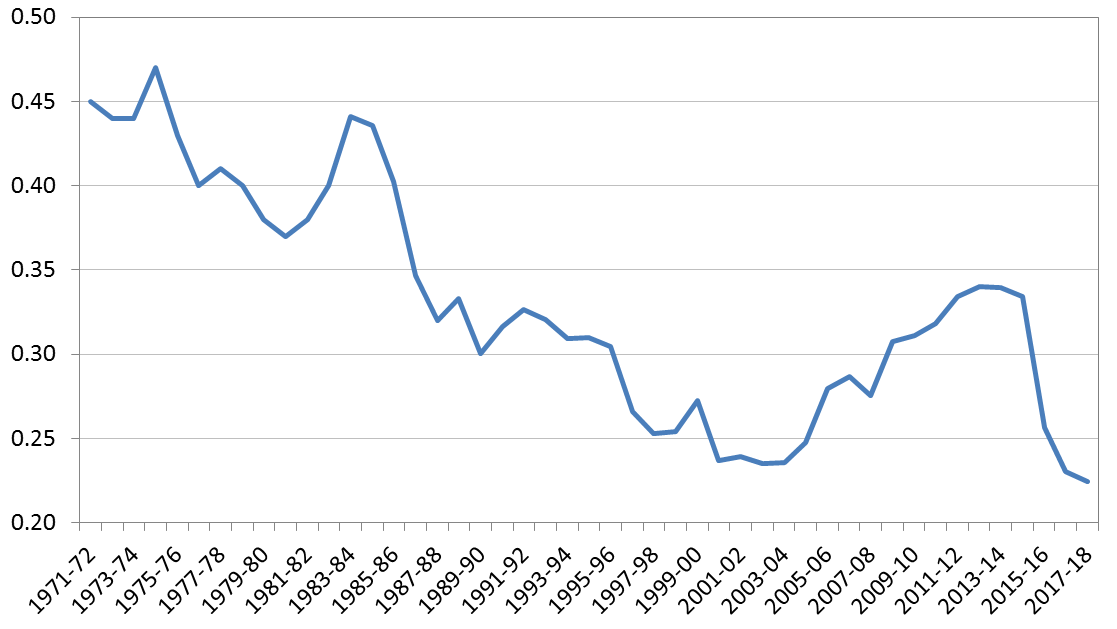 Figure 3: Australian aid generosity over time